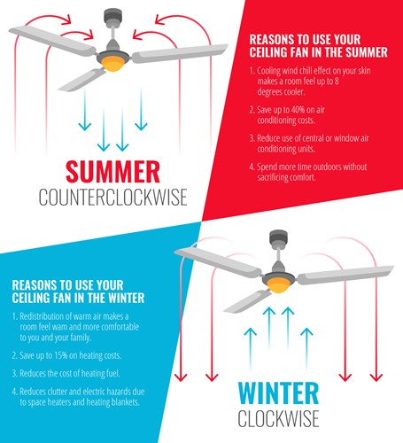 How Your Ceiling Fan Can Save You Money