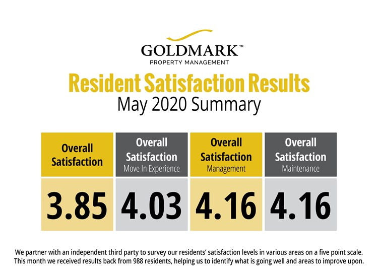 Resident Satisfaction Results for May 2020